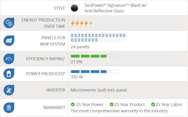 SunPower Black X21 Panels